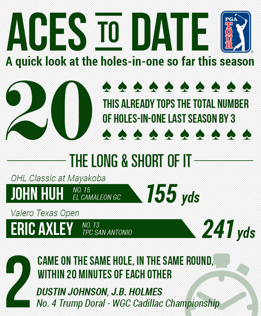 Infographic Holes In One In 2014 15